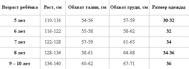 Розміри одягу для дітей - таблиця d8a9760378edf