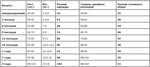 Як визначити розмір одягу дитини  5f3decfbd8b2a