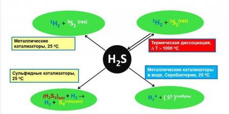 Фізичні властивості сірководню та його застосування